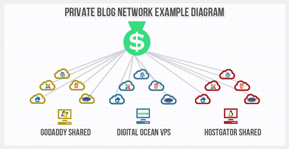 private blog network diagram